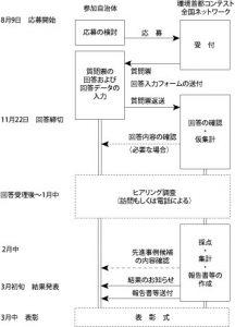 日本の環境首都コンテストのスケジュール